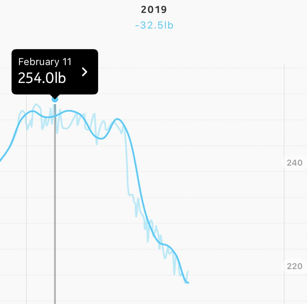 keto weight loses results